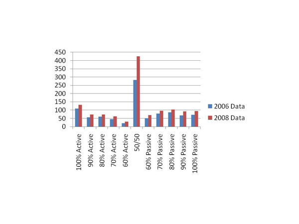 gay mens site 2006 and 2008 Gay Men's Role Data